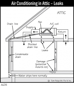 A011 - Air Conditioning in Attic - Leaks