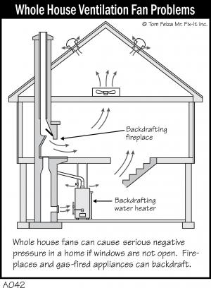 A042 - Whole House Ventilation Fan Problems
